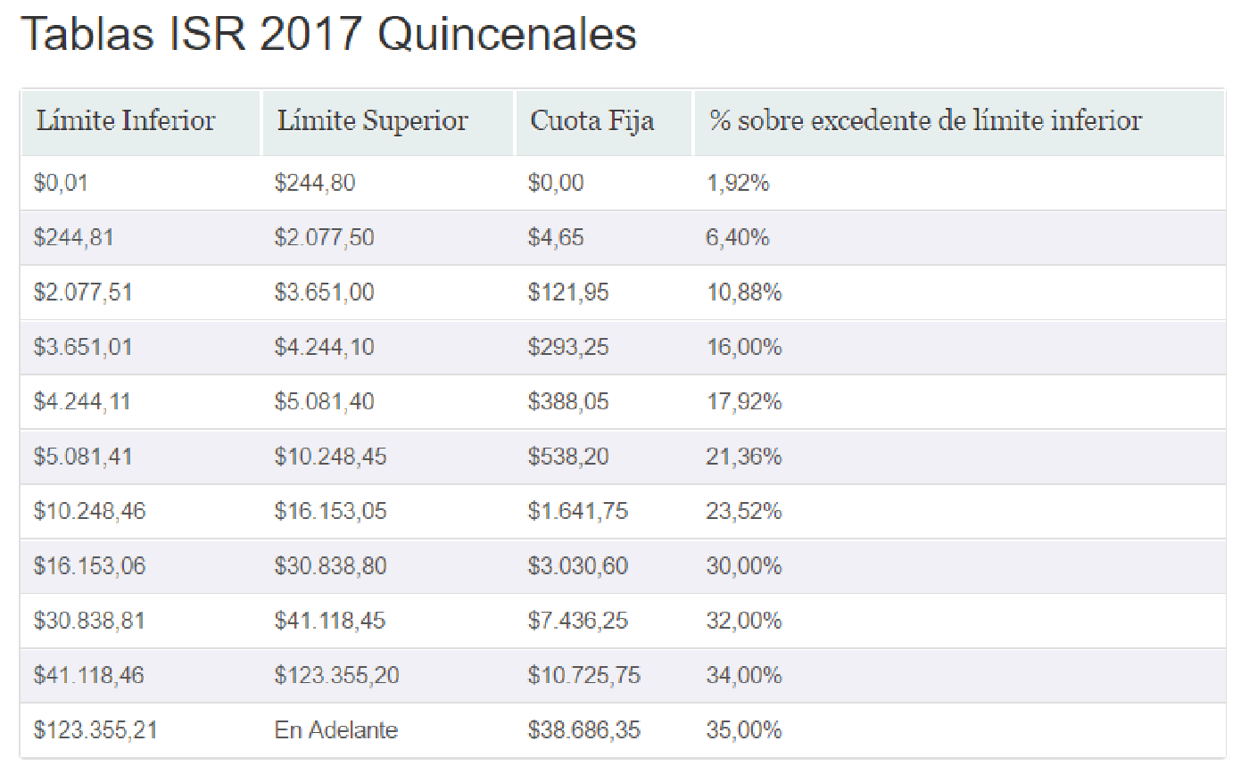 Tablas Subsidio Al Empleo 2016 Semanal | tabla de subsidio